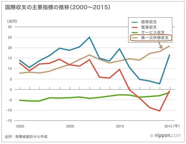 2016-10-29国際収支の主要指標推移