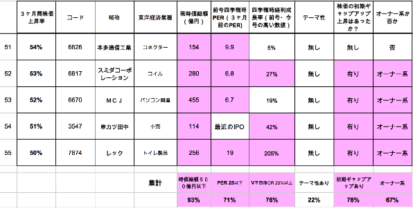 Top 51-55 集計