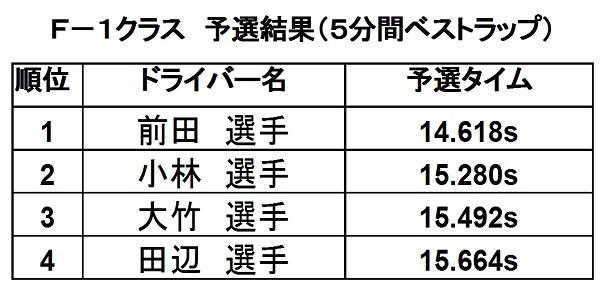 第15戦予選2016