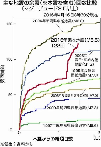 熊本地震 余震のデータ 赤旗
