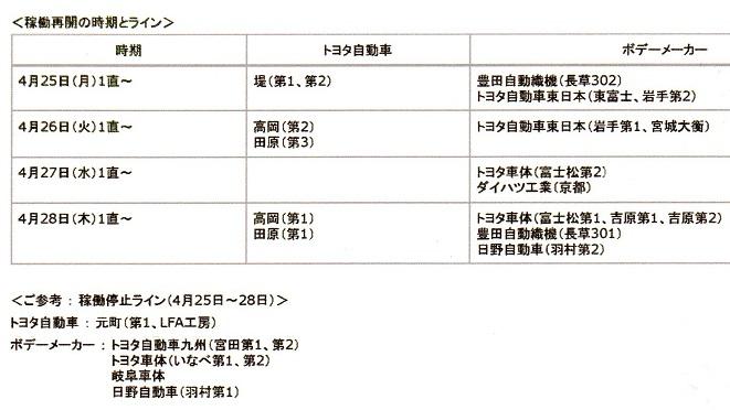 40 熊本地震 生産再開
