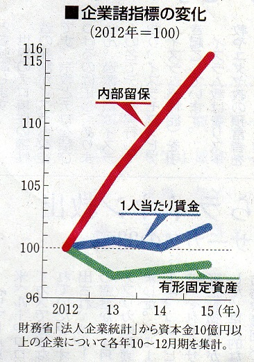 20 グラフ 内部留保 賃金