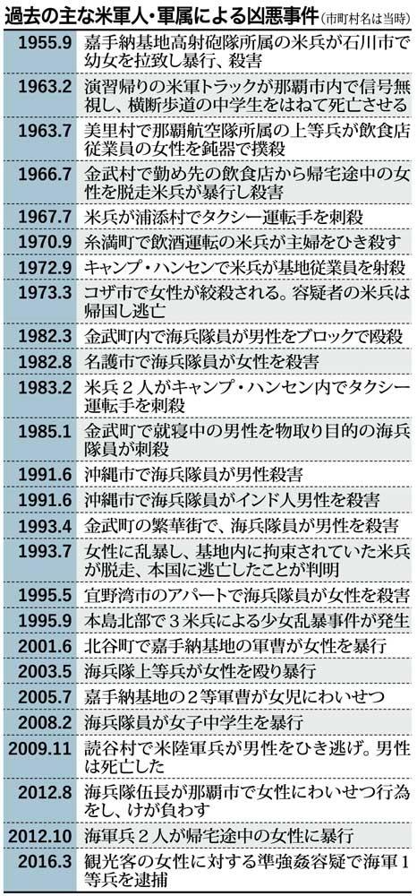 琉球新報 凶悪事件