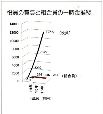 20 トヨタの役員賞与と組合員の一時金推移