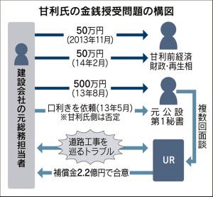 甘利問題 日経20160531