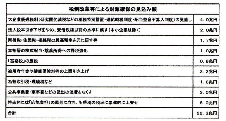 60 日本共産党の財源提案
