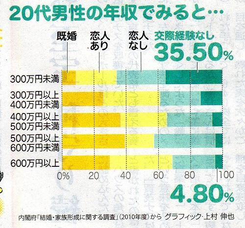 50 恋人 300万円の壁 (3)