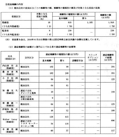 20 トヨタ 役員報酬 2015年度