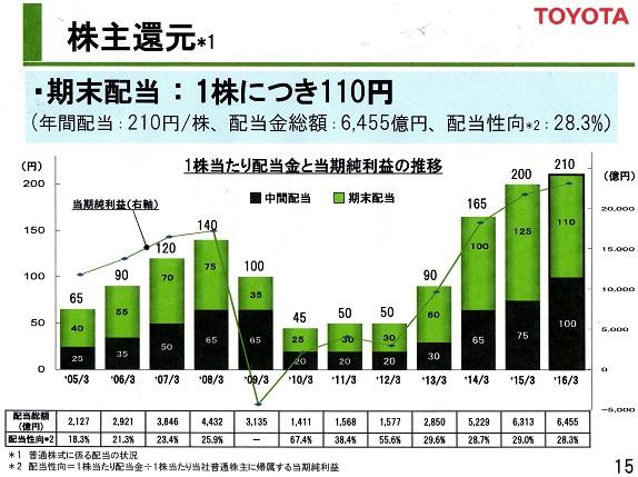 株主配当 201603期