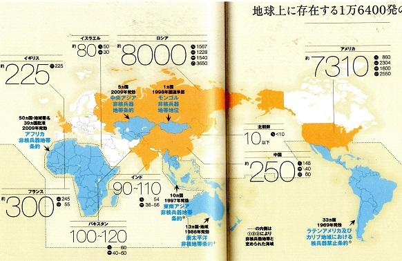 20 各国の核保有数