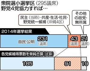 東京新聞 衆院野党共闘 試算