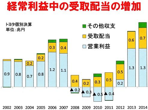 19 経常利益中の受取配当金の増加