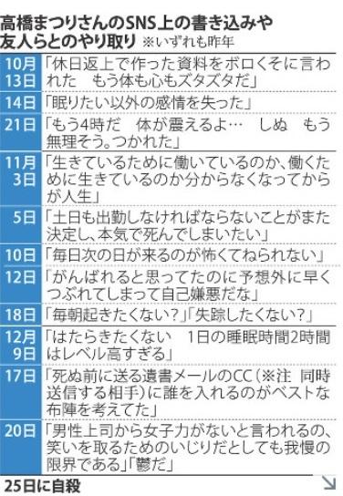 高橋まつりさん 毎日新聞年表