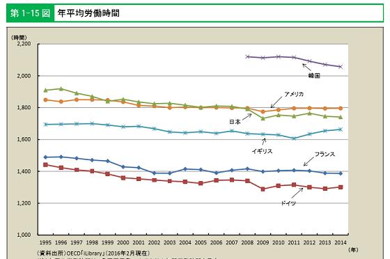 年間総労働時間の各国比較