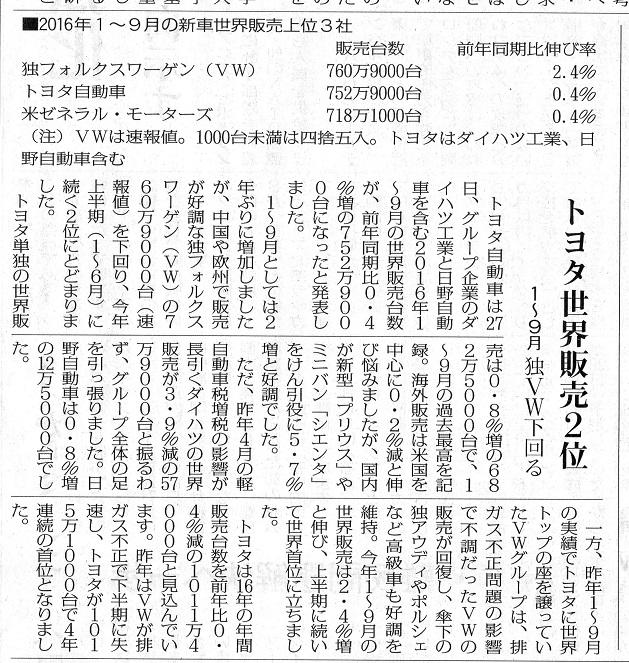 40 トヨタ 16年1~9月2位 赤旗