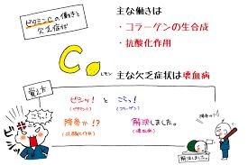 びたみんc3