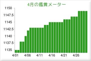 201604鑑賞メーター