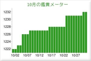 201610鑑賞メーター