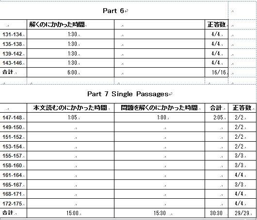 書き込み表