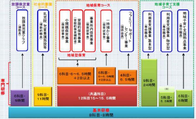 子育て支援員研修(埼玉)