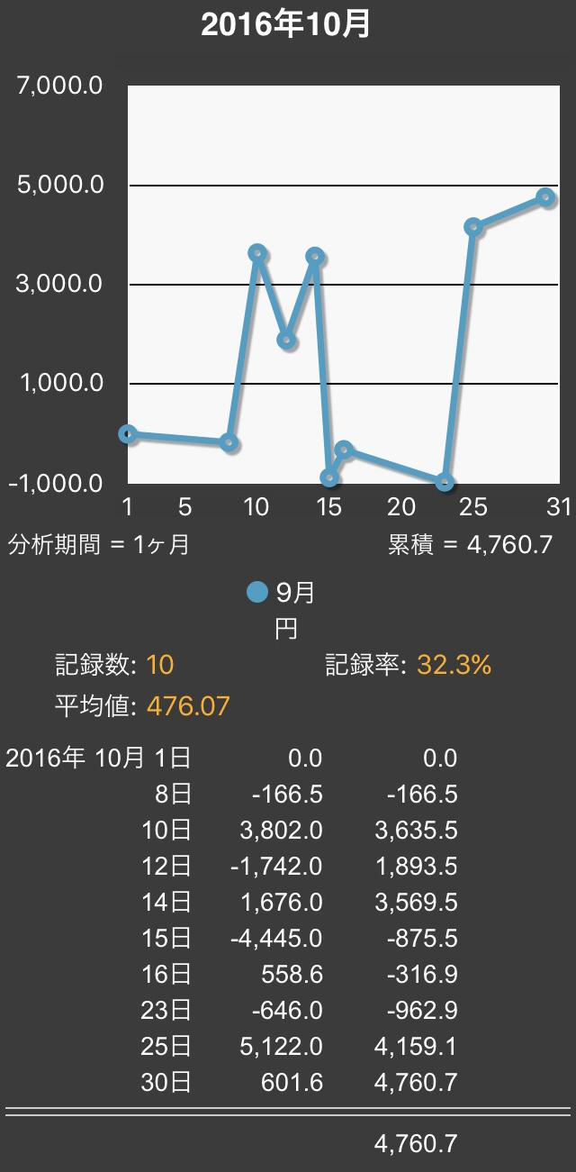 2016.10まとめ2