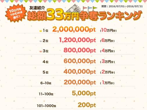 ポイントタウン_総額33万円争奪_201607