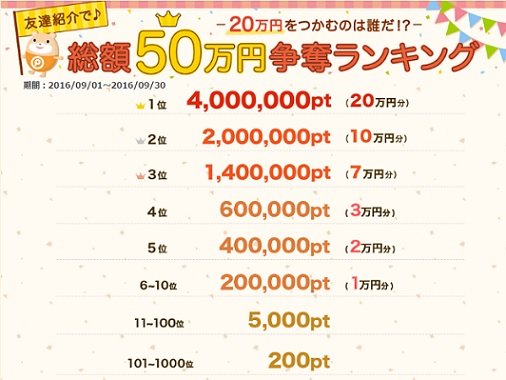 ポイントタウン_総額50万円争奪ランキング