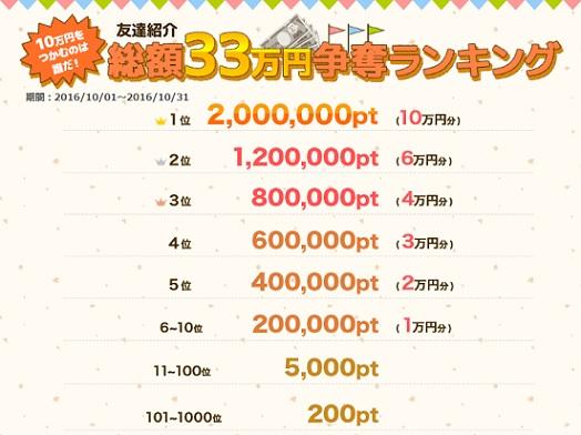 ポイントタウン_総額33万円争奪ランキング_201610
