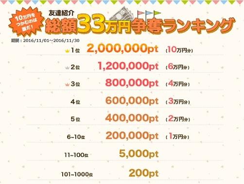ポイントタウン_総額33万円争奪ランキング_11月