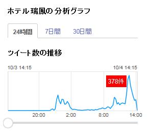 ホテル瑞鳳分析グラフ