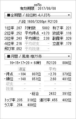 tenhou_prof_20161028.png