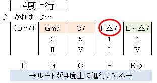 枯葉(4度上行)