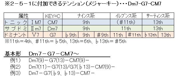 テンション(2-5-1)