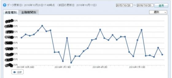 2016年10月の資産状況