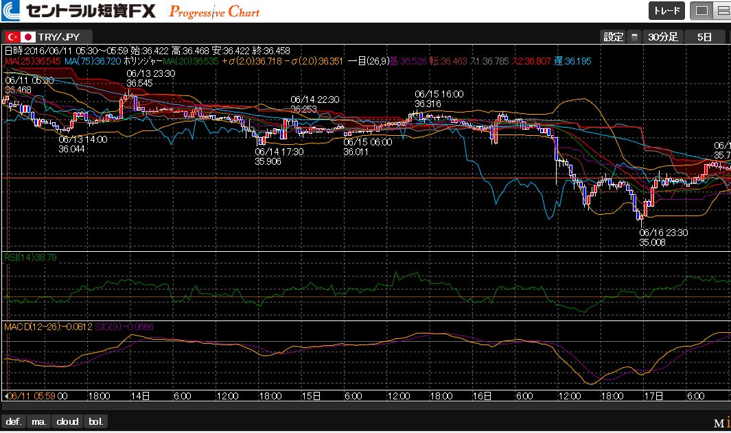 P chart9