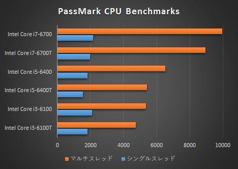 Intel Core i7-6700T_プロセッサー比較