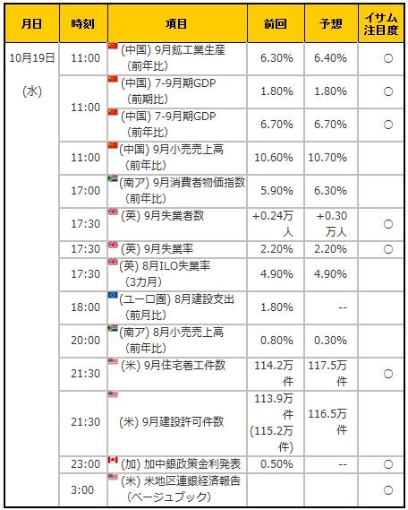 経済指標20161019