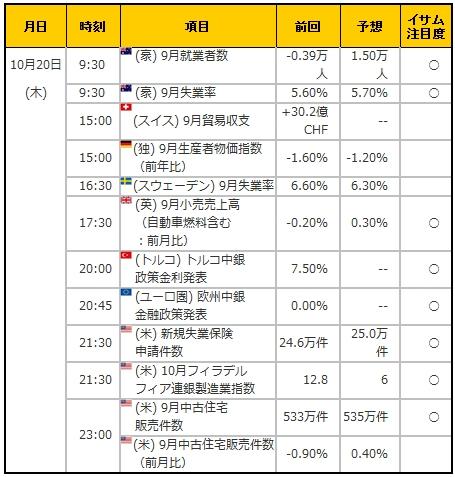 経済指標20161020