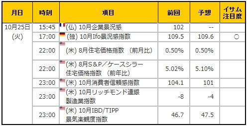 経済指標20161025