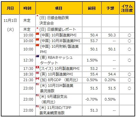 経済指標20161101