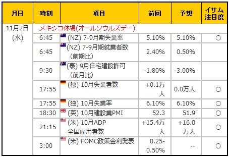 経済指標20161102