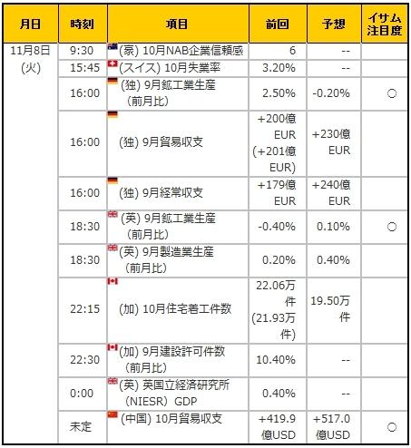 経済指標20161108