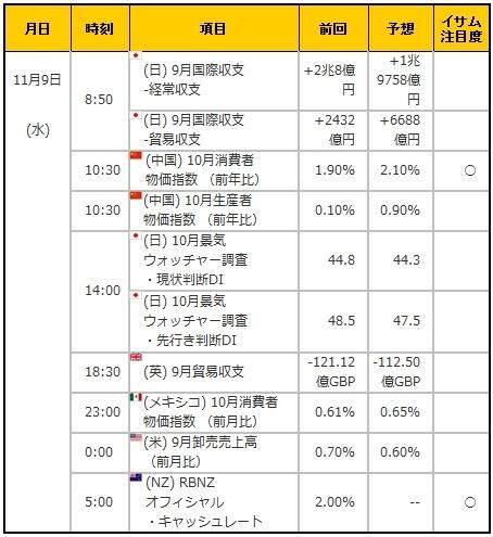 経済指標20161109