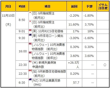 経済指標20161110