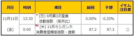 経済指標20161111