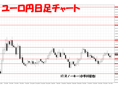 20161105ユーロ円日足