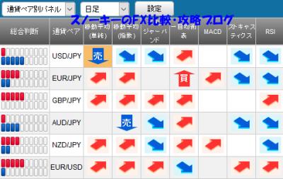 20161105さきよみLIONチャートシグナルパネル