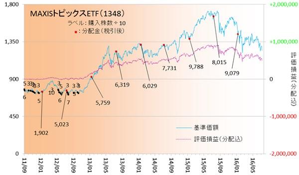 国内株式160702