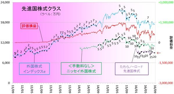 外国株式160801