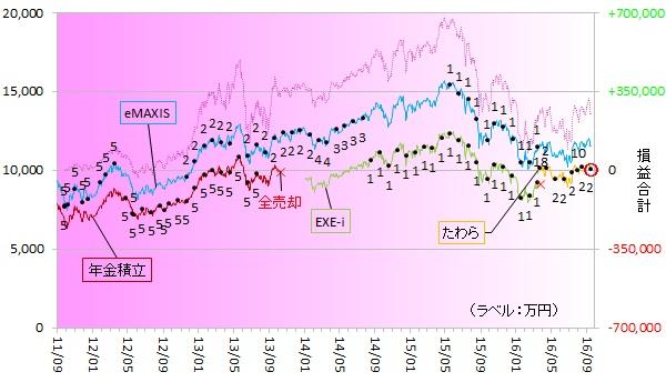 新興国株式160901
